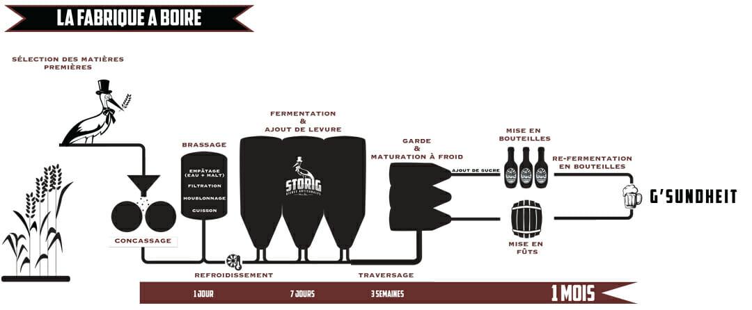 Processus STORIG Street Bouche magazine2 - Brasserie Storig